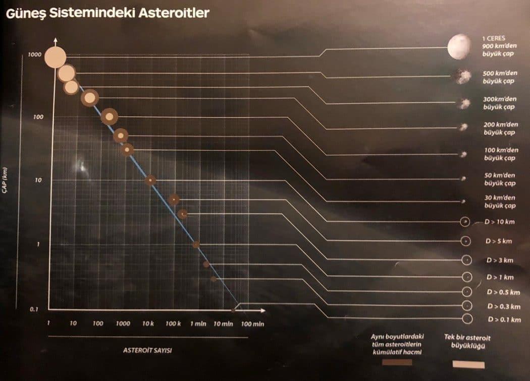 asteroit boyuları