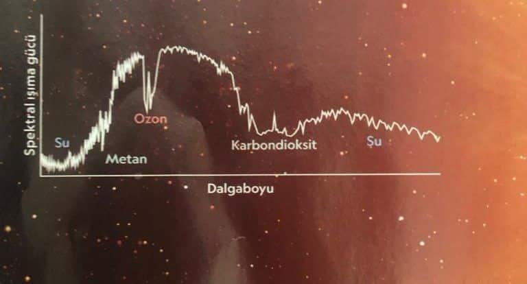Dünya'nın gazlı yaşam işaretleri