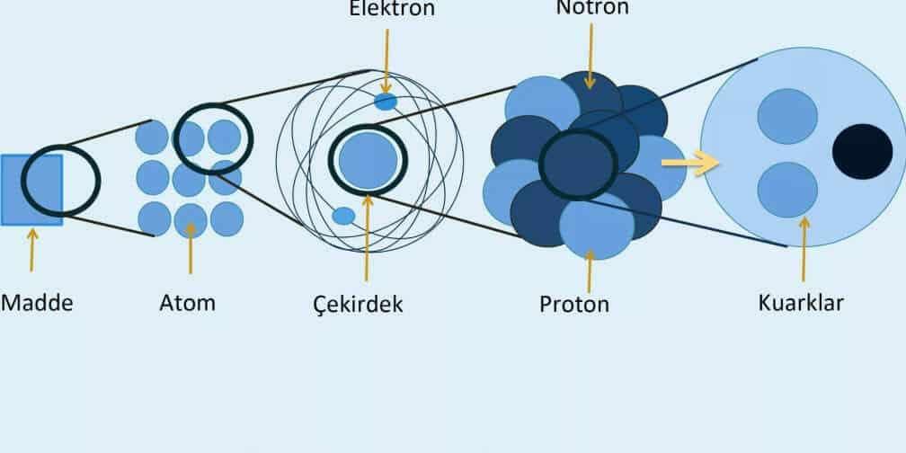 madde atom çekirdek